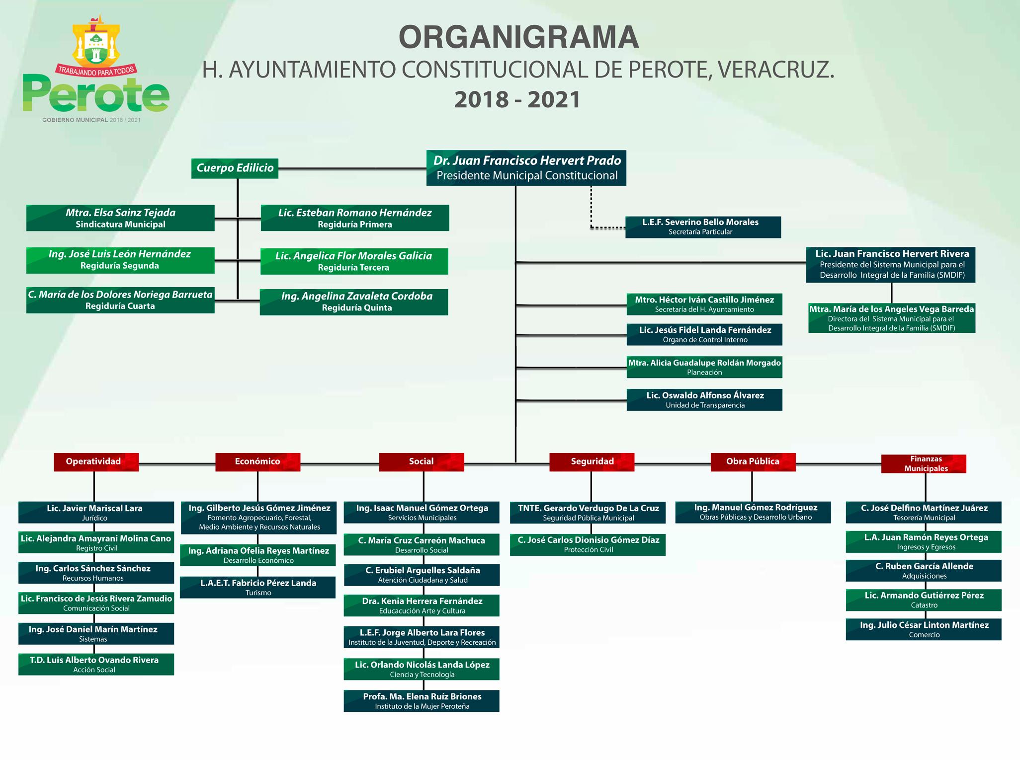 Estructura Orgánica Ayuntamiento De Perote 2018 2021